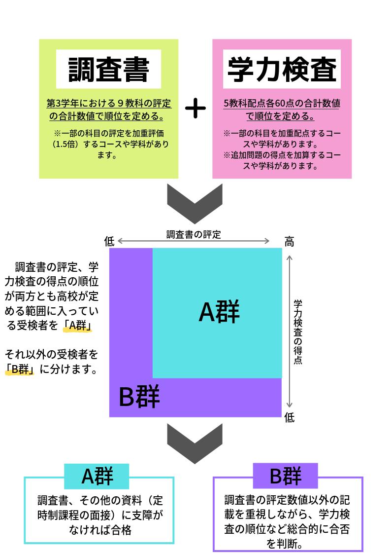 県 高校 入試 福岡